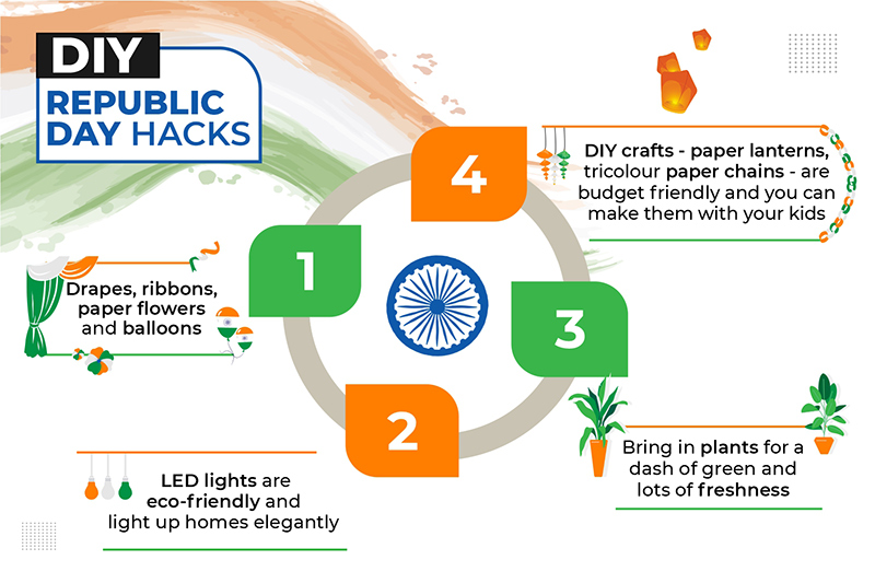 DIY Republic day decoration inforgraphics showing use of crafts, charts, balloons, wall hangings.