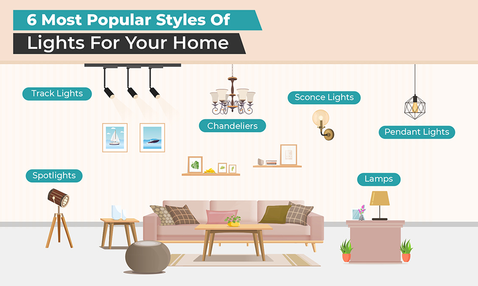 Six most popular styles of decoration lights for home makes it comfortable and functional.