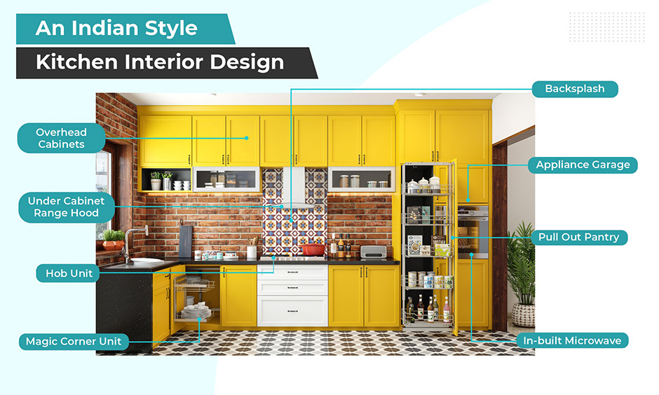 Infographic of Indian style kitchen interior design
